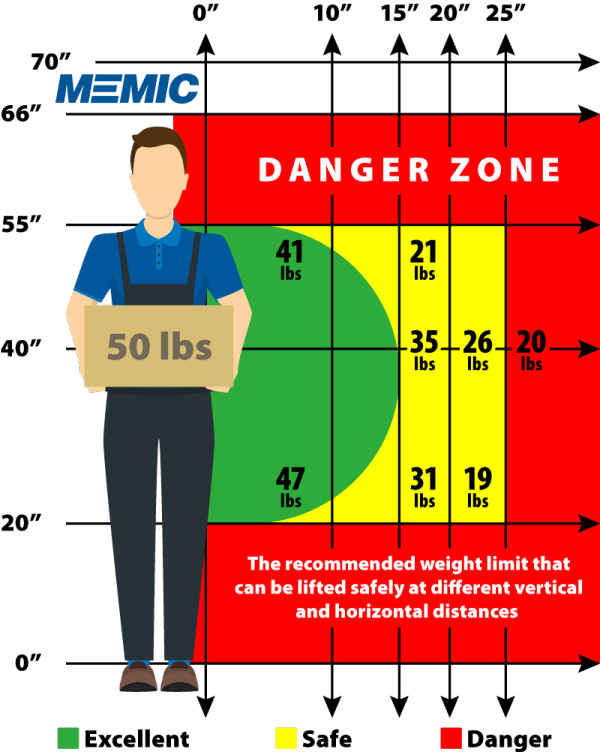 Keep Lifts Between The Knees And Shoulders Memic Safety Blog