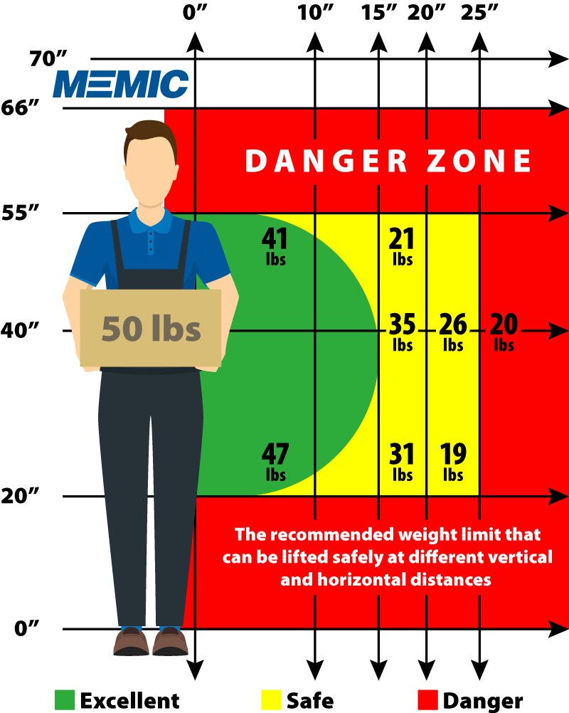 Keep lifts between the knees and shoulders memic safety blog safe lifting chart nvjuhfo Choice Image