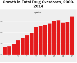 Growth Fatal Drug